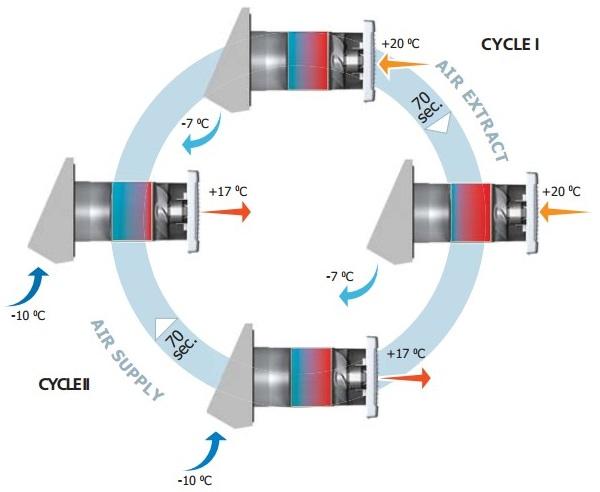Cicluri%20de%20functionare%20NRUC%20100.